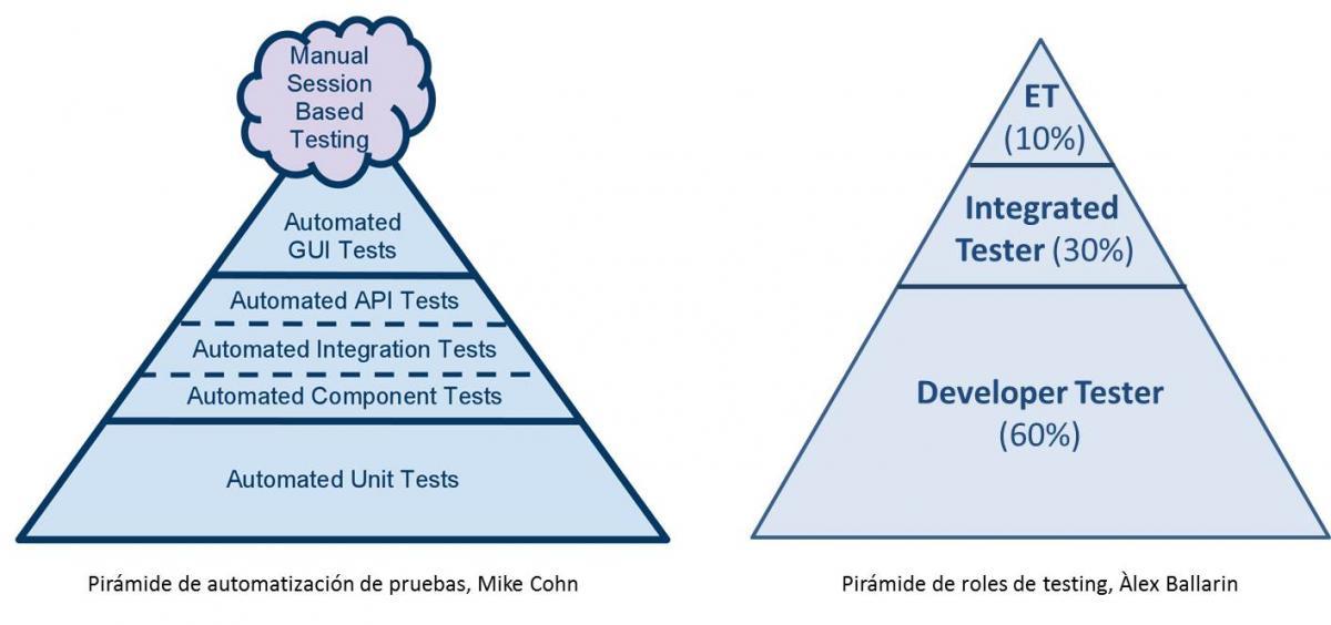 La pirámide de automatización de pruebas