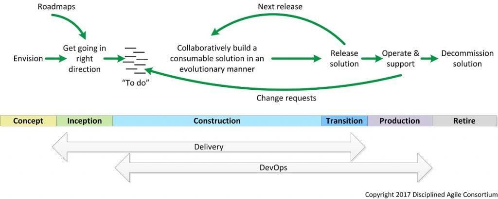 Ciclo de vida de Disciplined Agile Delivery