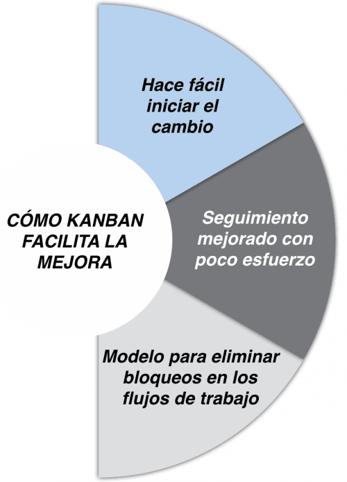 Como_Kanban_facilita_la_transformacion.png