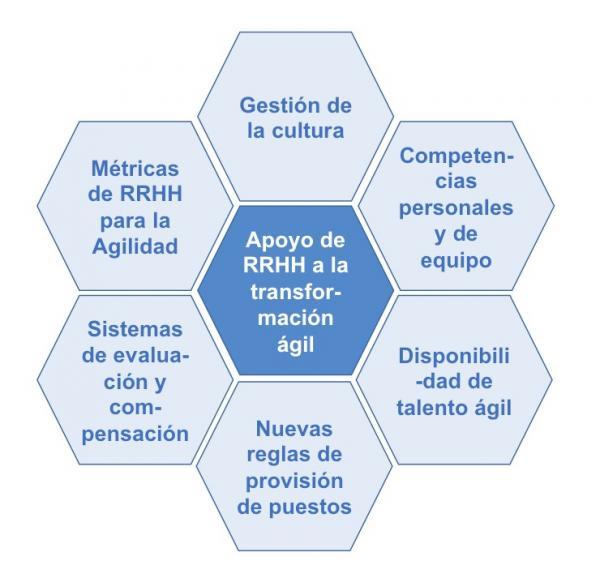 P24_Apoyo_de_RRHH_a_la_transformacion_agil_0.jpg