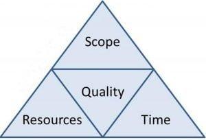 El triángulo de hierro en gestión de proyectos