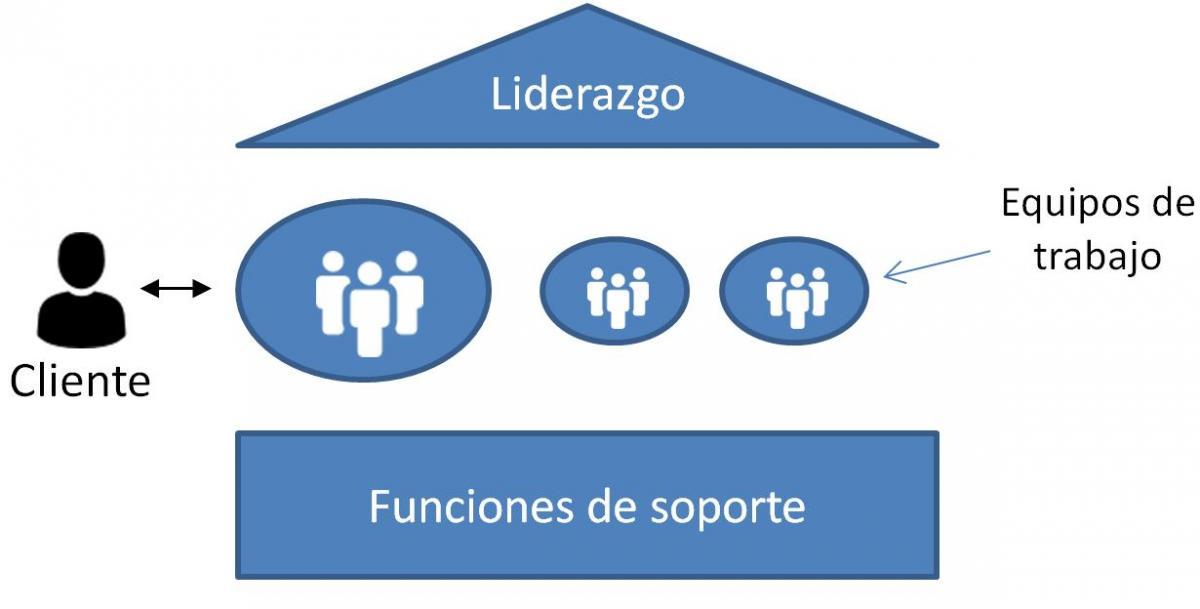 Estructura organizativa Agile