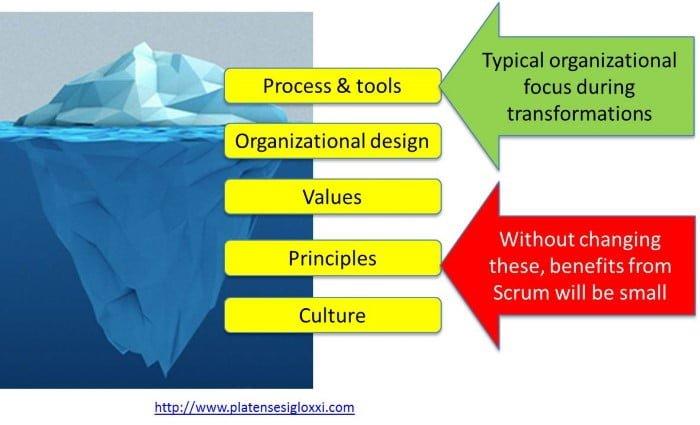 El iceberg organizativo de la agilidad - visión operativa vs visión cultural