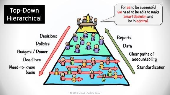 Jerarquia tradicional en organizaciones