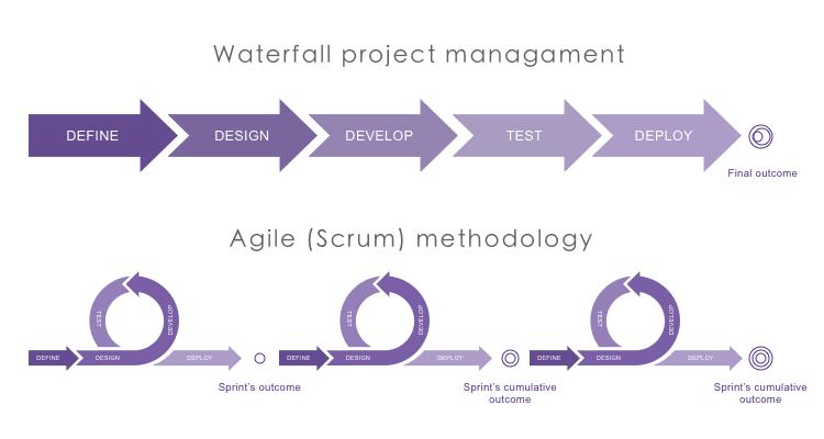 Ciclo de vida Waterfall versus Agile