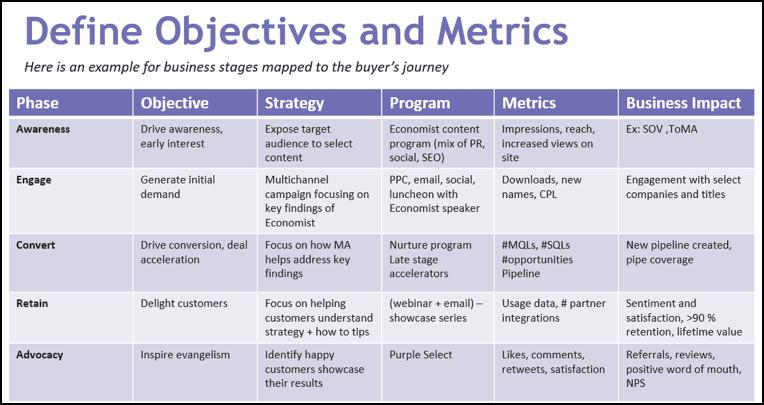Tipos de métricas en función del buyer journey