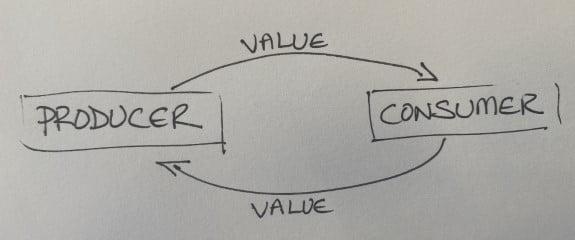 Agile e Intercambio de valor