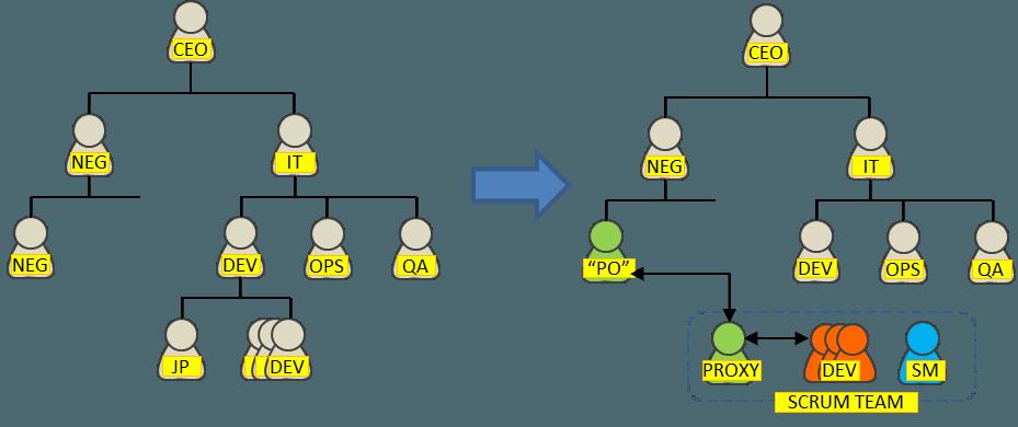 """De organización funcional a equipos ágiles: la aparición del """"proxy"""" Product Owner."""