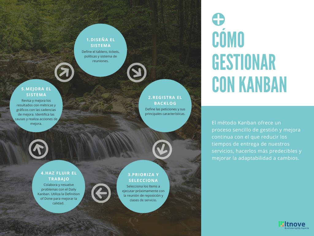 Cómo se gestiona con el método Kanban para la ejecución y mejora de servicios