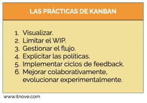 Las prácticas Kanban. Agilidad.