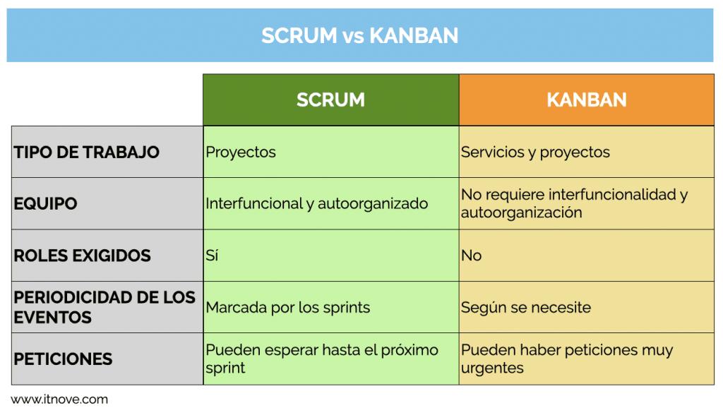 Comparación entre Scrum y Kanban