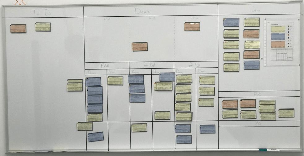 Panel Kanban