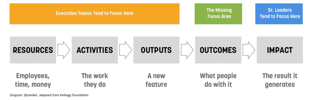 Process > Output > Outcome > Benefits