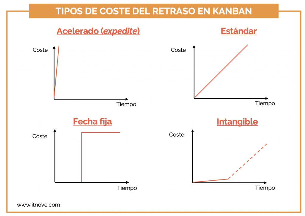 Kanban - priorización con el cost of delay