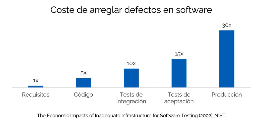 coste de la mala calidad en software