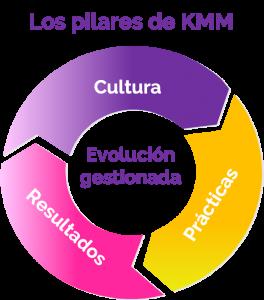 Pilares de Kanban Maturity Model