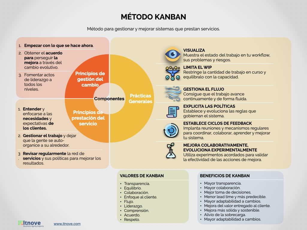 Resumen del metodo Kanban - agilidad