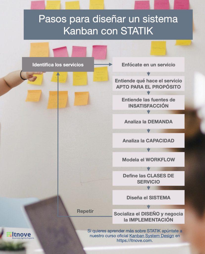 Como diseñar un sistema Kanban con STATIK