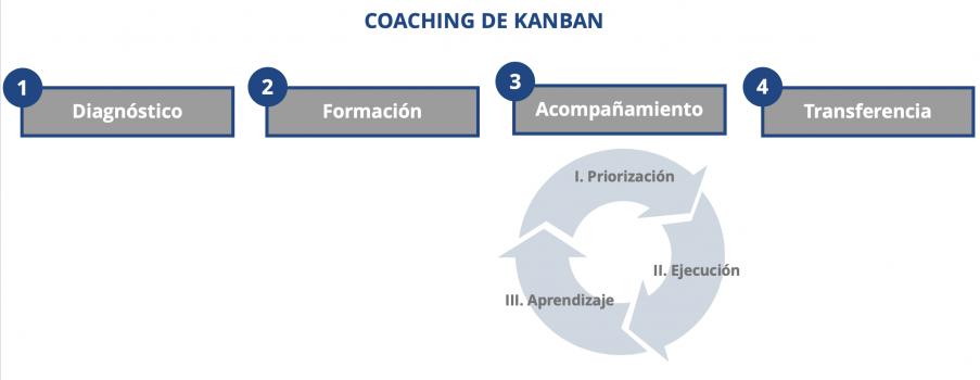 2021.09.10_Coaching_de_Kanban