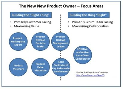 Product Owner - Building the right thing, building the thing right