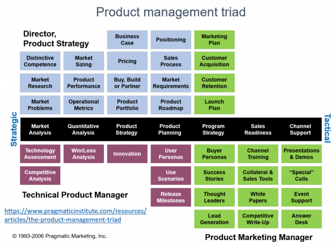 Mapa de actividades de Product Management, de Pragmatic Research.