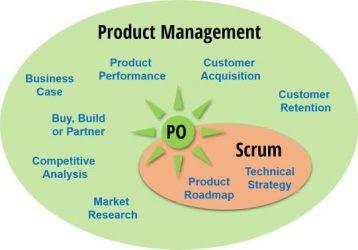 Responsabilidades de un Product Owner fuera y dentro del Sprint